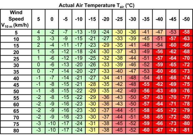 sensacao-termica-temperatura