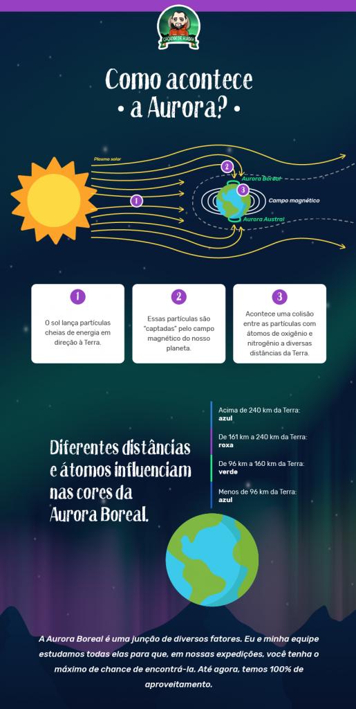 Aurora Boreal: como acontece?
